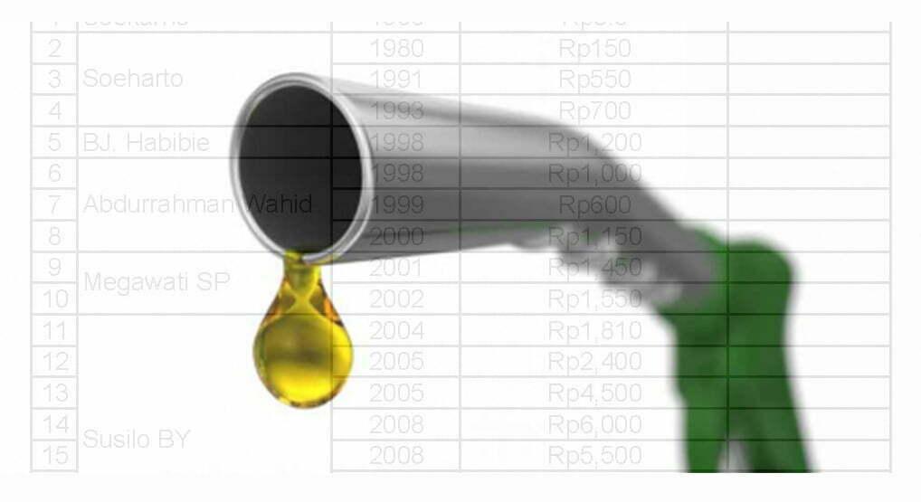 harga-bensin